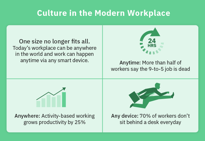 What Culture Looks Like in the Modern Workplace