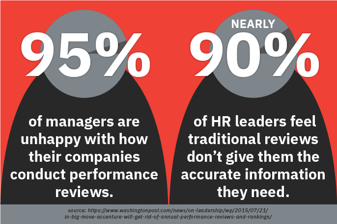 Restructure Performance Reviews