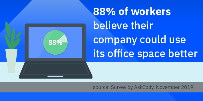 88 pc. of workers believe their company could use its office space better