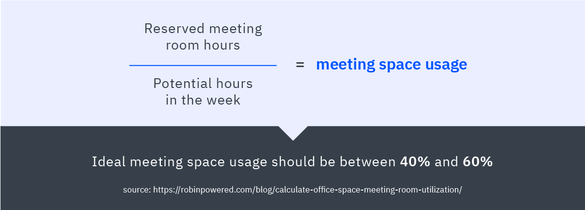 Meeting Space Usage Calculations
