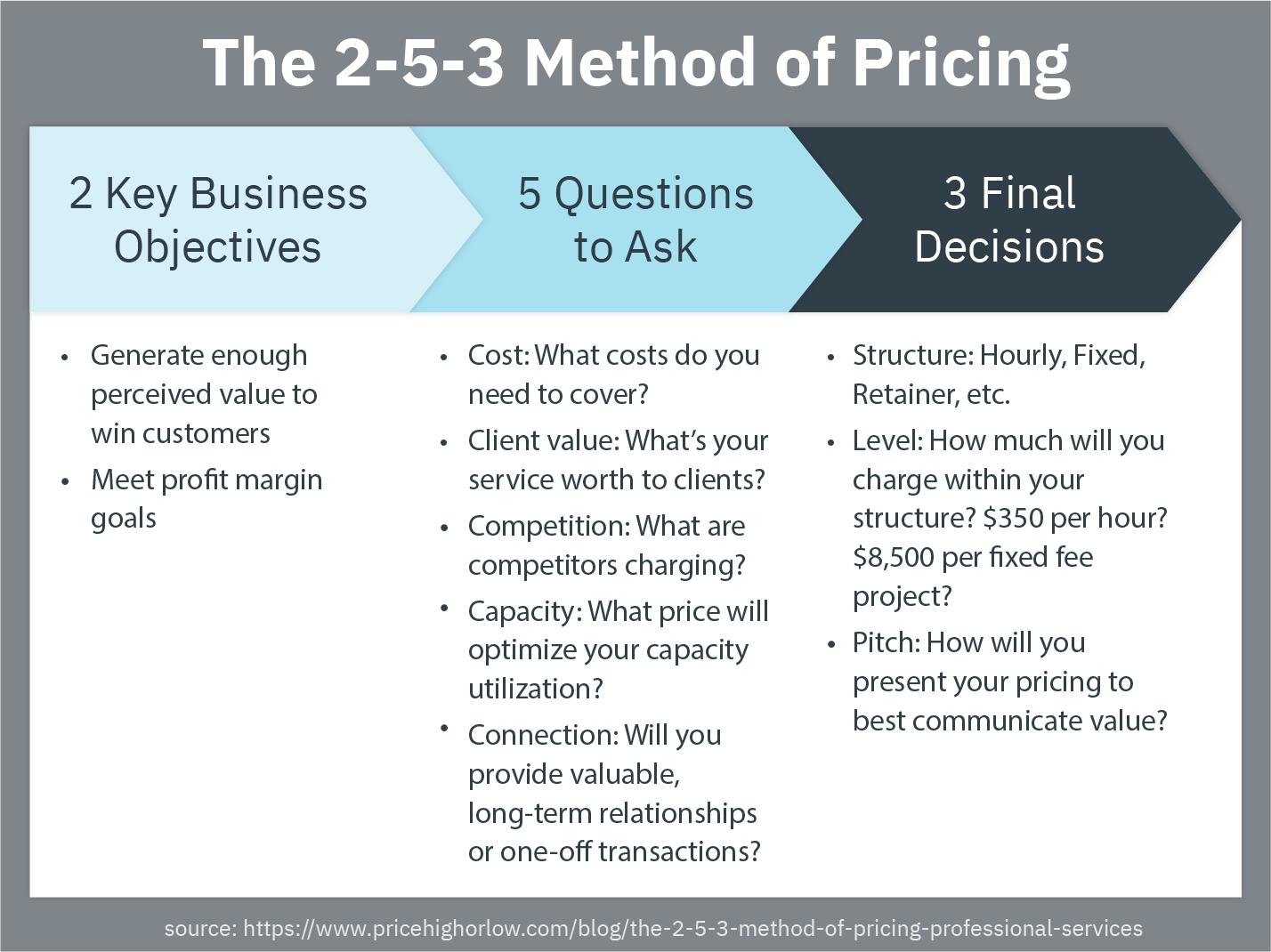 2-5-3 Method