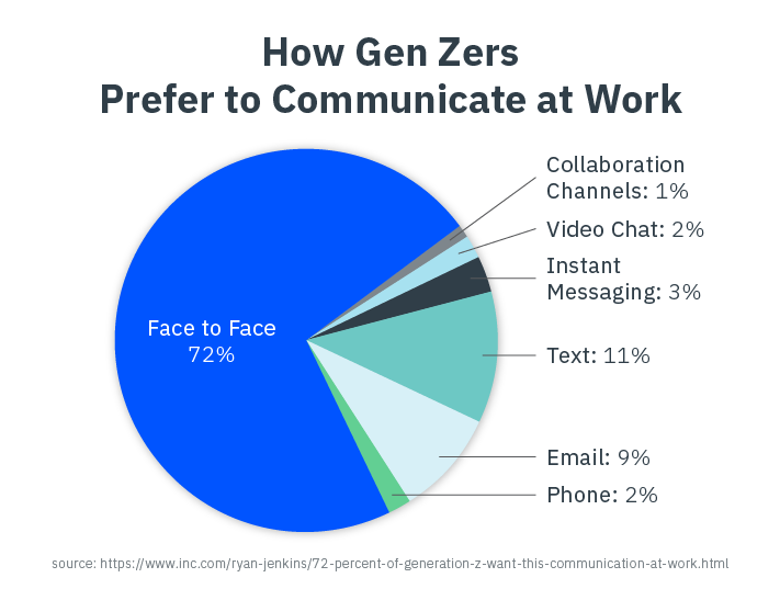 Shift Communication Methods