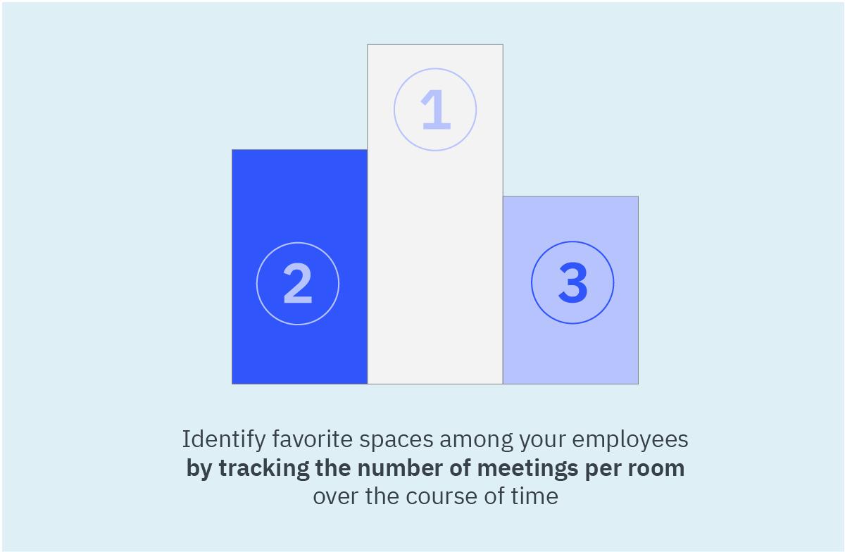 Tracking Meetings Per Room