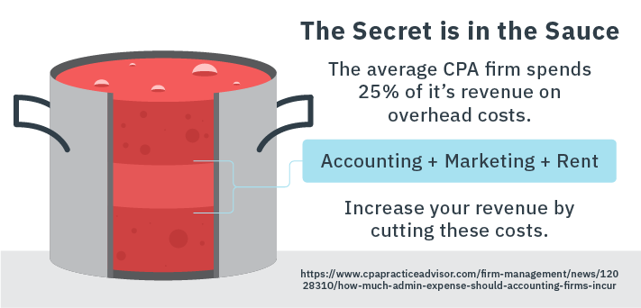 What are the Challenges to Calculating CPA Firm Profitability?