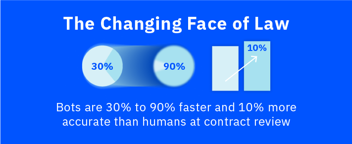 Review Contracts As Much As 90% Faster