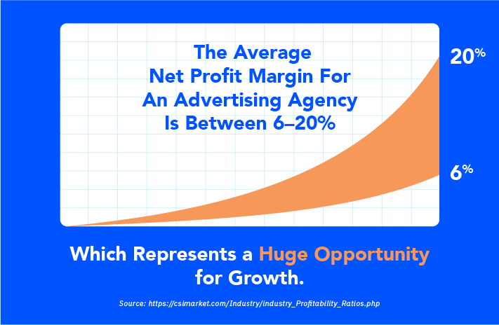 What's Your Advertising Agency's True Profitability?