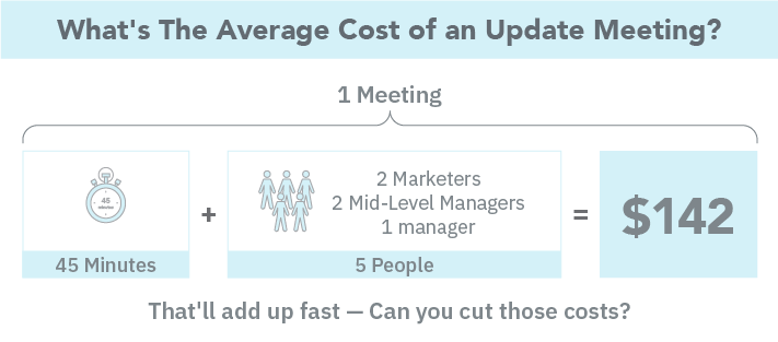 Ditch the Update Meetings
