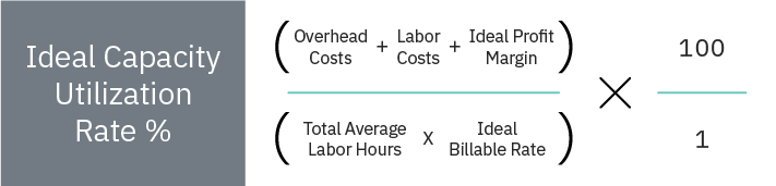 Determine Your Ideal Utilization Rate